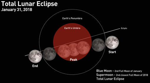 First Super Blue Moon Lunar Eclipse After 152 Years On Jan 31