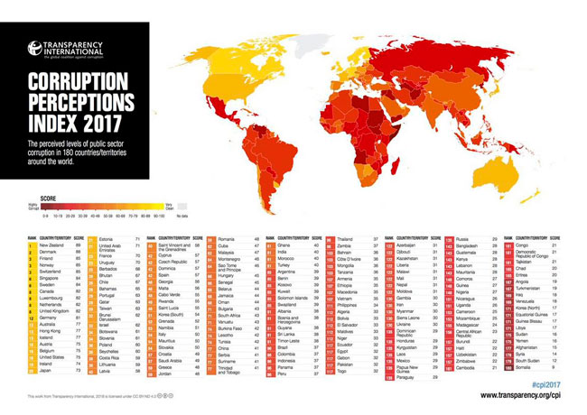 Sri Lanka moves up in global corruption rankings, but shows slow progress: TISL