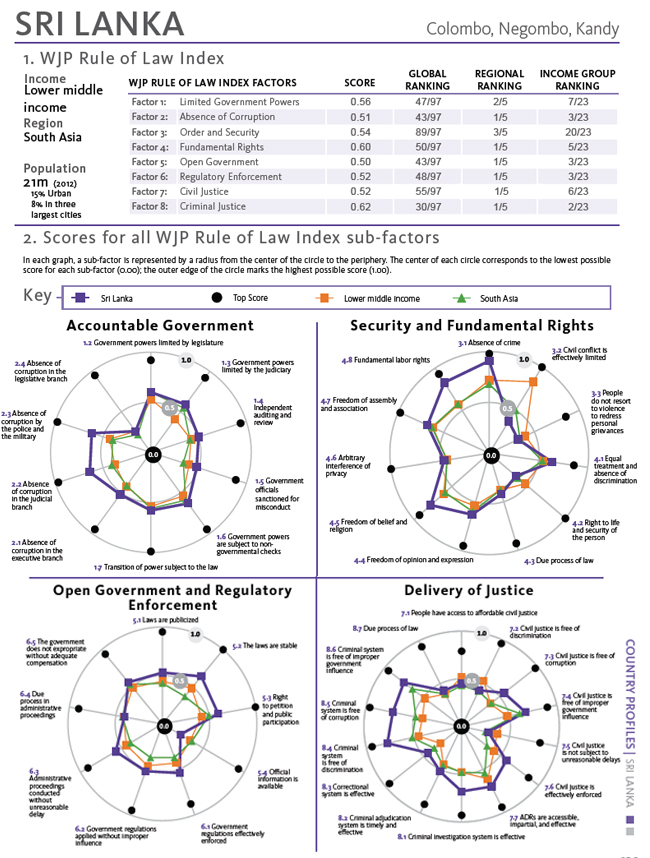 Rule of Law Index 2012: Sri Lanka outperforms regional peers