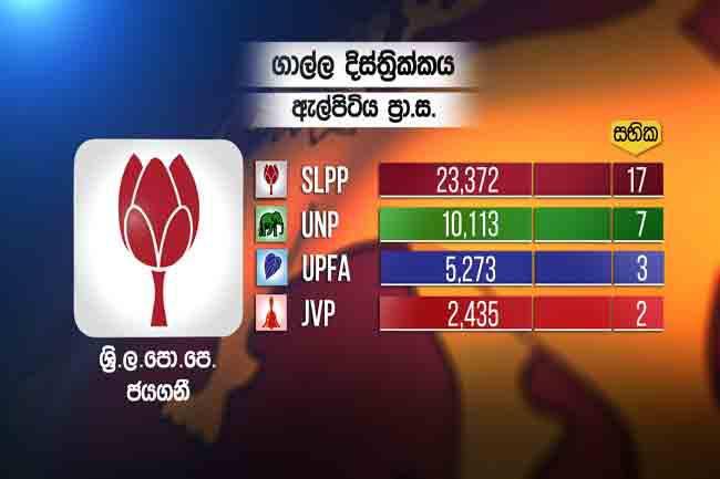 SLPP wins all 17 Wards in Elpitiya PS poll