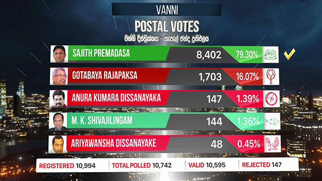Sajith tops Vanni postal votes