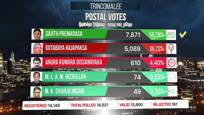 Trincomalee postal vote results out