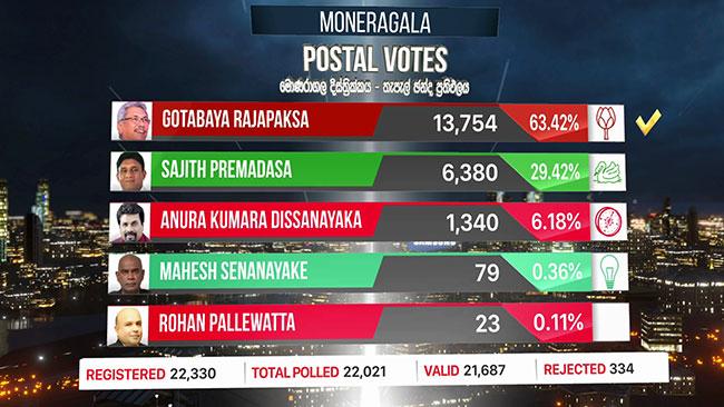 Postal vote results of Monaragala district