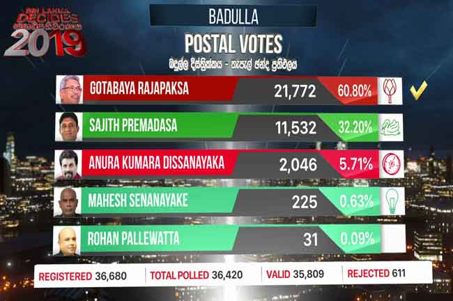 Badulla District postal vote results