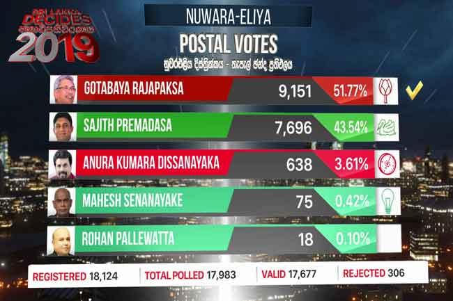 Nuwara Eliya postal vote results released