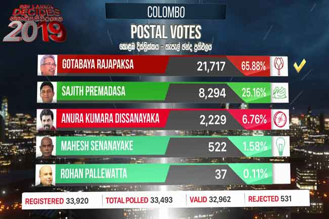 Gotabaya on top in Colombo District postal votes