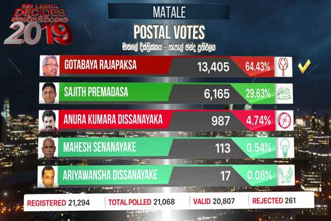 Matale District postal vote results released
