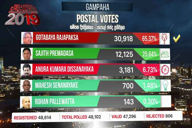 Gotabaya tops Gampaha postal votes