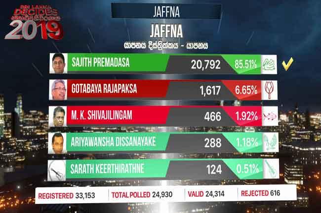 Sajith wins in Jaffna