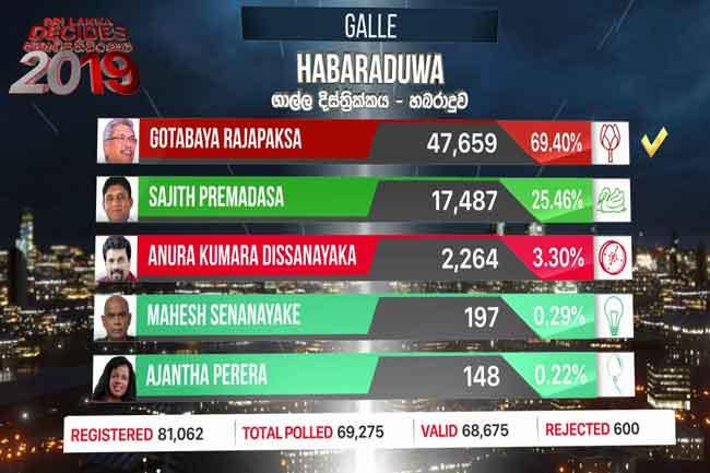 Gotabaya claims win in Habaraduwa