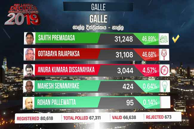 Narrow win for Sajith in Galle polling division