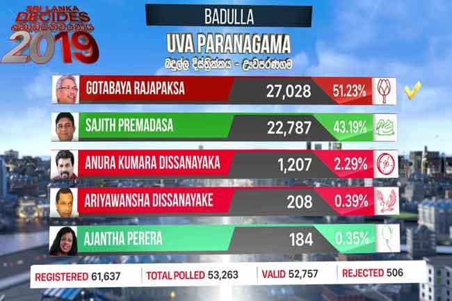 Gotabaya takes the lead in Uvaparanagama