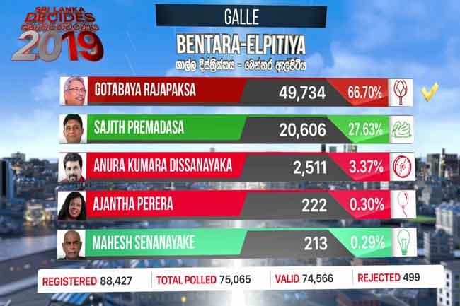 Gotabaya wins in Bentara-Elpitiya