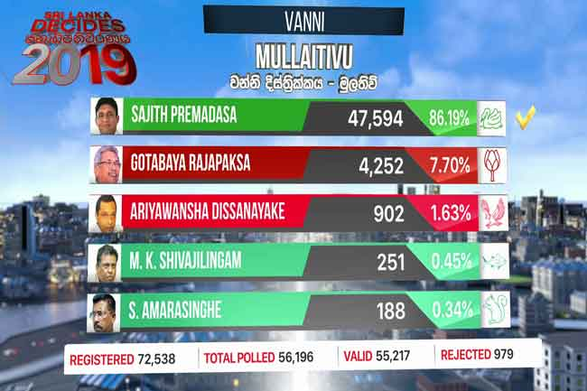 Mullaitivu polling division results