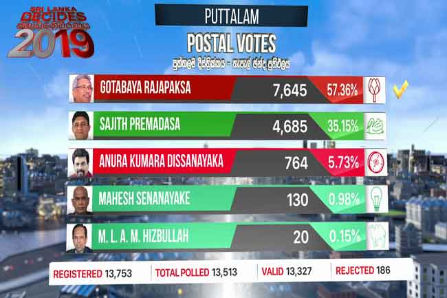 Gotabaya wins Puttalam postal votes