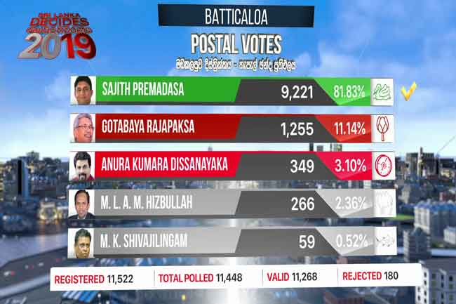 Batticaloa postal vote results released