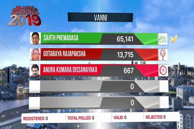 Results of Vavuniya polling division