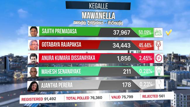 Sajith secures narrow win in Mawanella polling division