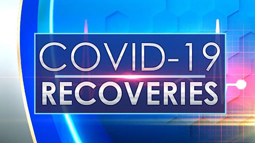 Covid-19: 17 more recoveries bring total to 1,678