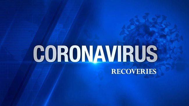 COVID-19 recoveries count rise to 1,967