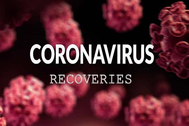 More COVID-19 recoveries hike tally