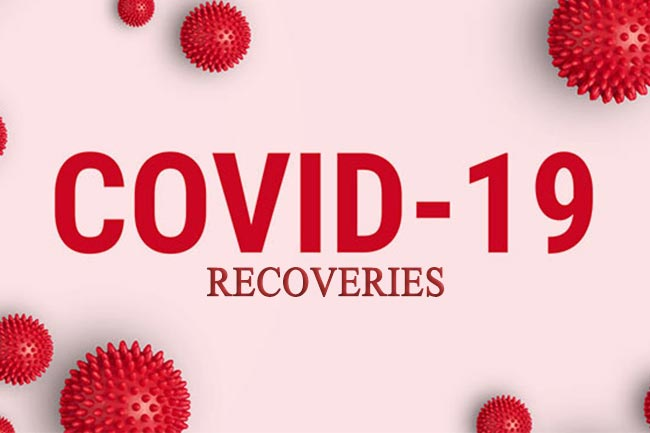 COVID-19: Recovery count rises as 03 regain health