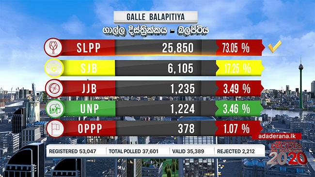 2020 GE: Balapitiya polling division results
