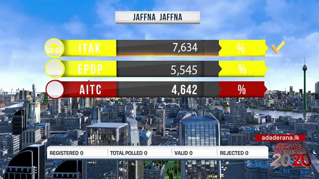 2020 GE: Jaffna polling division results