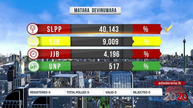 SLPP leads Devinuwara polling division