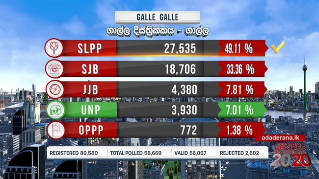 2020 GE: Galle polling division results