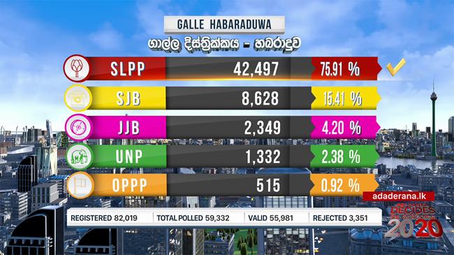 SLPP wins Habaraduwa polling division