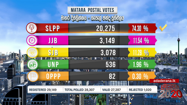 SLPP leads Matara postal votes with over 74%