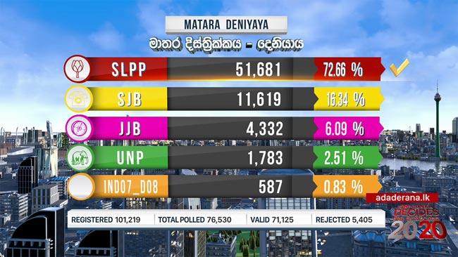 2020 GE: Deniyaya polling division results