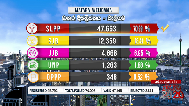 Weligama polling division results released