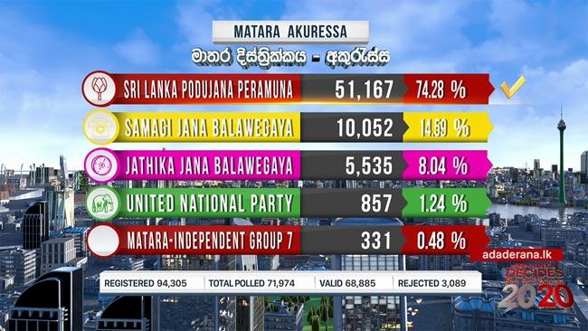 2020 GE: Akuressa polling division results