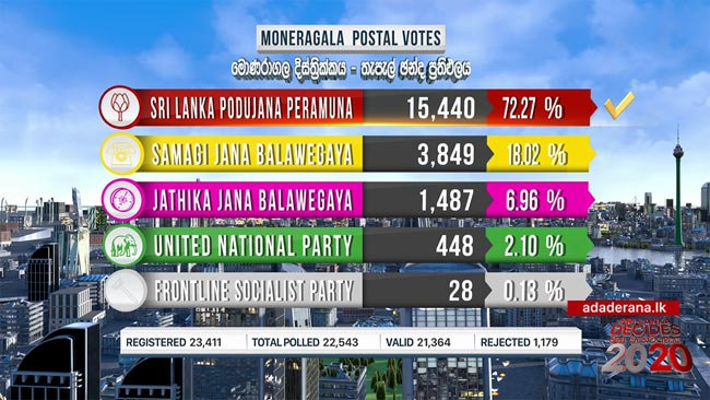 SLPP wins postal vote of Monaragala District
