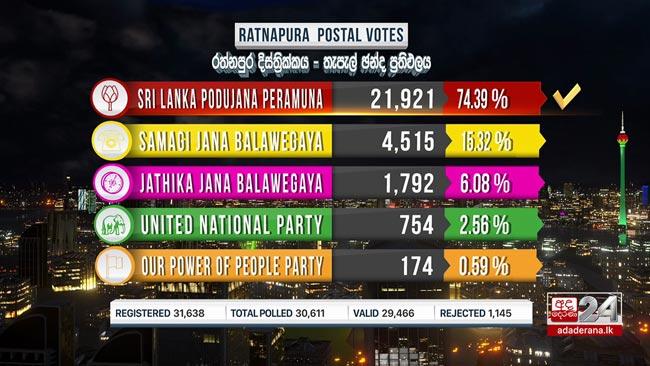 2020 GE: Ratnapura postal vote results