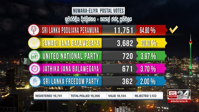 SLPP leads postal voting of Nuwara Eliya district