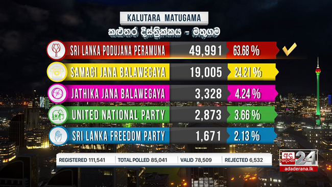 Matugama polling division results