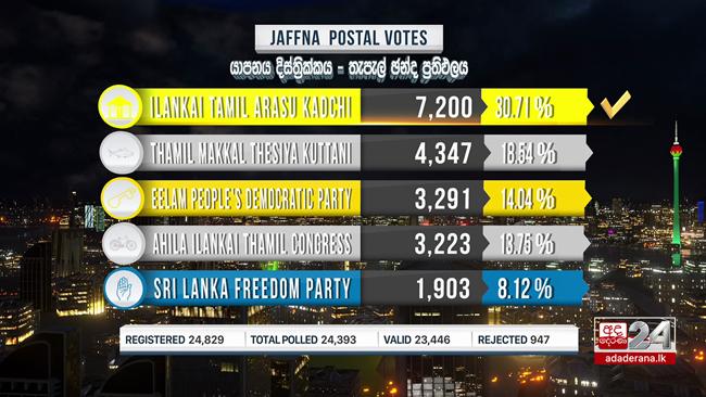 Postal voting results of Jaffna district