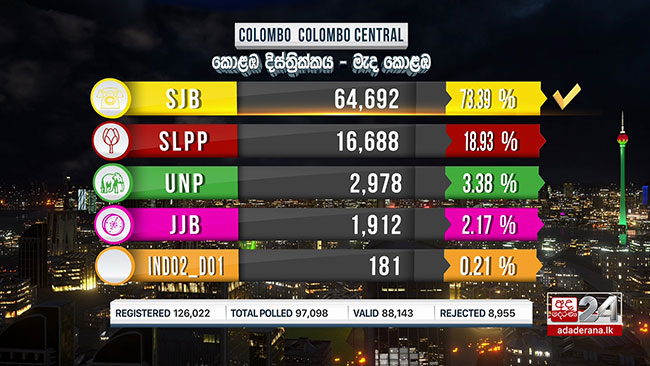 2020 General Election: SJB takes Colombo Central