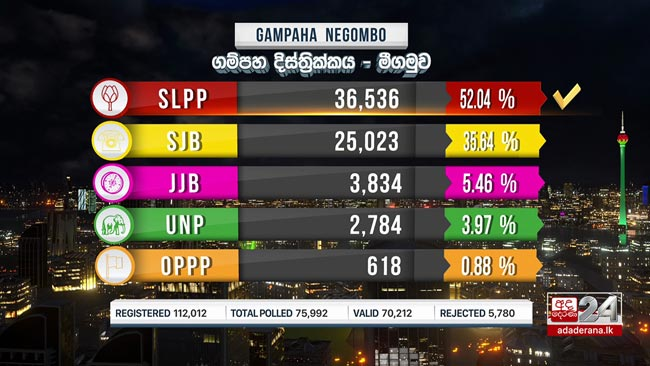 Negombo win goes to SLPP
