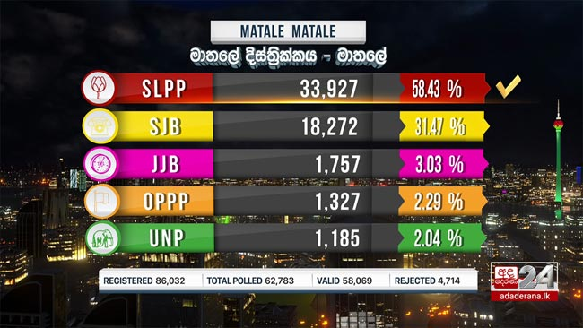Results of Matale polling division out