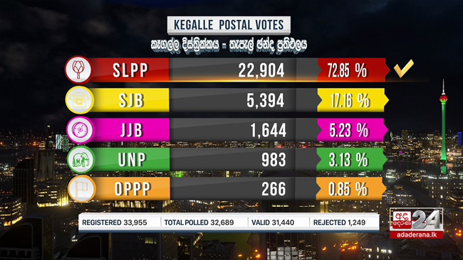 Postal voting results of Kegalle district released