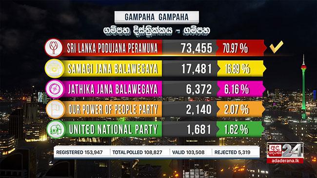 SLPP wins in Gampaha