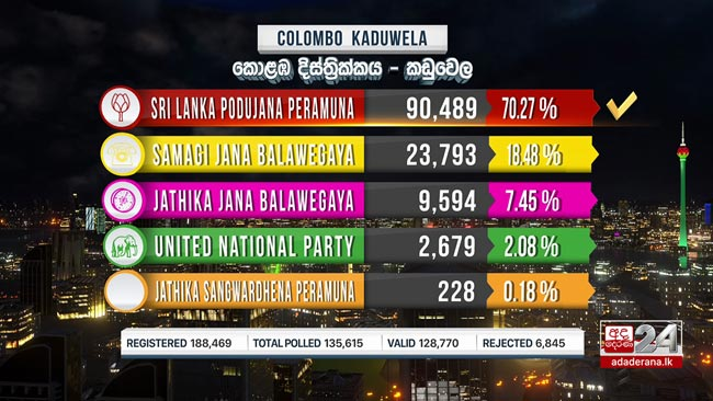 Kaduwela polling division results out