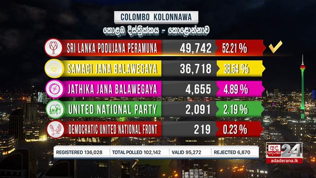 Kolonnawa polling division: SLPP in the lead