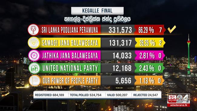 SLPP tops Kegalle District votes, claims 7 seats