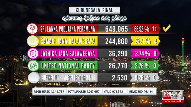 SLPP seals victory in Kurunegala District