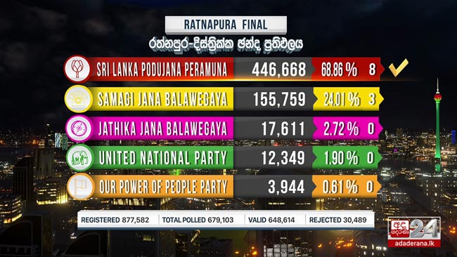 Ratnapura District secured by SLPP